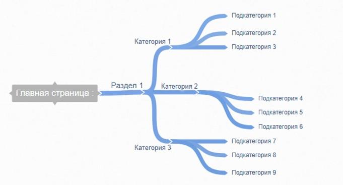 bazovye-oshibki-usability-1