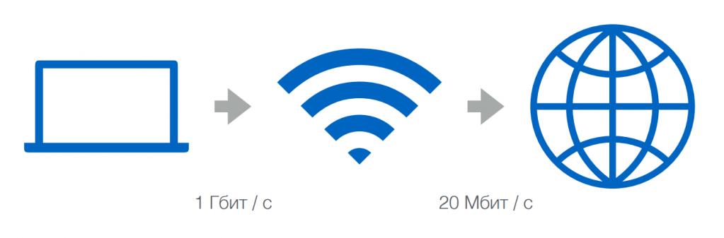 Схема работы локального (домашнего) интернет-подключения.png