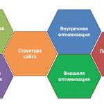 Основные сервисы автоматизации SEO в 2017