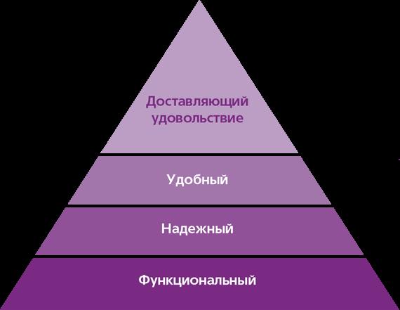 Пирамида потребностей пользователя