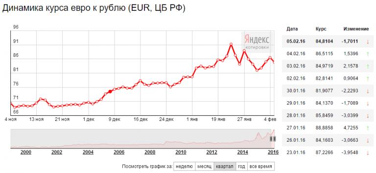 график рубля к евро за год