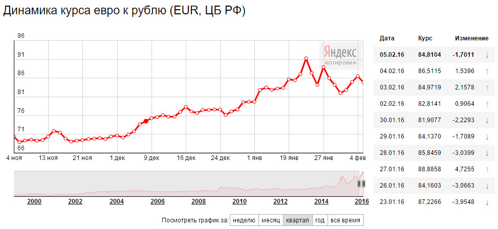Официальный курс евро к рублю, установленный цб рф на пятницу, снизился на 1,34 рубля - до 74,11 рубля, курс доллара