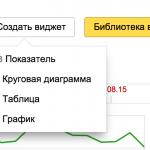 Как правильно настроить «Яндекс.Метрику»