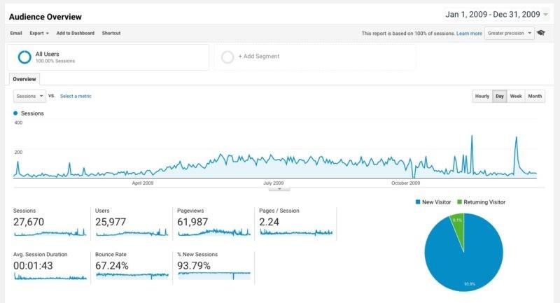 Полные годовые данные от Google Analytics, начиная с 2009 года